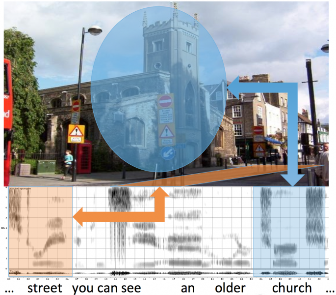 An image showing correspondences between a visual image of a church on a street and their the individual spoken words