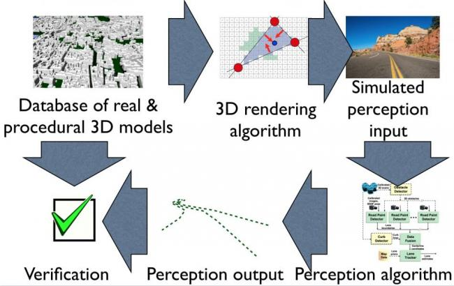 Simulation and Verification for Vision in the Loop Photo